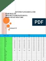 Penduduk Provinsi Nanggroe Aceh Darussalam