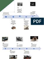 time line evolution of car