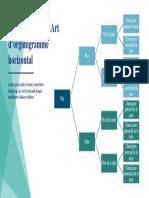 Graphique SmartArt d'organigramme horizontal