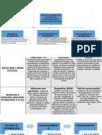 Procesos que intervienen en los tipos de datos