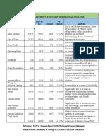 FINANCIAL STATEMENT  TESCO 2019 HORIZONTAL ANALYSIS