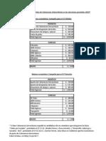 Balances campaña gremial 2010