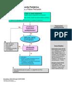 Algoritmo Bradicardia pediatria 2010
