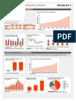 Estadísticas nutrición en Bolivia