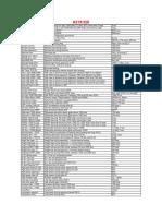 MB A32F FOQA Parameters A319 320
