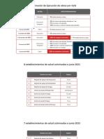 Lista de obras de Reconstrucción Con Cambios a ser ejecutadas mediante convenio Gobierno a Gobierno
