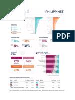 DNR 2020 Philippines Charts