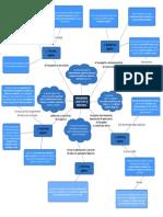 Mapa mental básico