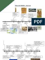 Linea de Tiempo Mayas-Aztecas
