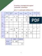 Sistema fonológico y alófonos español peninsular