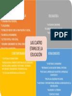 4 ETAPAS DE LA EDUCACIÓN
