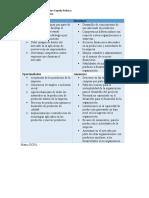 Matriz DOFA empresa