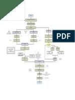 Diagrama de Flujo a Nivel Industrial