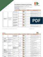 Annuaire des produits certifiés par CODINORM CI