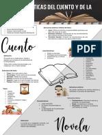 Infografía-Características del cuento y de la novela 2.0