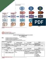 LEARNING PROGRESSION MAP TLE 10, Balingao, Jayson SY 19-20