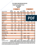 ND General Fund Revenues May 2020 compared to forecast