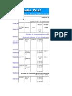 IPOstal Address
