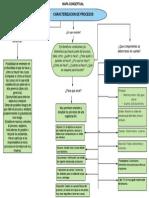 MAPA CONCEPTUAL CARACTERIZACION DE PROCESOS.pdf