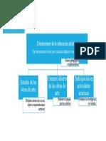 UNESCO - dimensiones de la ed. artistica