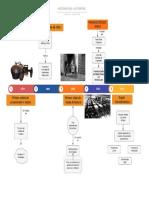HISTORIA AUTOMOVIL (1)
