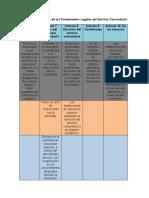 Aspectos Principales de los Fundamentos Legales del Servicio Comunitario