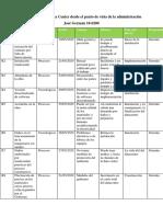 Matriz de riesgo Data Center desde el punto de vista de la administración