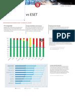 Bitdefender vs Eset comparativo