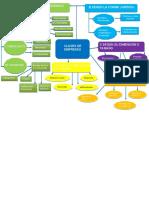 borrador  mapa conceptual de comercio