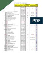 Snc Chart Listing