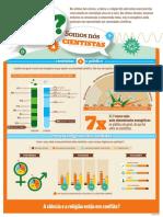 Super Infográfico – Ciência e Religião