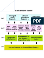 Integrated Land Management  Map