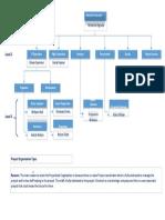NHLANHLA NGCOBO DroneTech Engineering Organization Chart