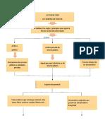 Mapa conceptual - ley 594.docx