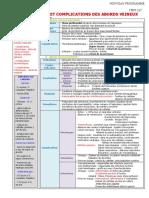 227 Surveillance et complications des abords veineux