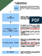 109轉學考網路報名程序說明.doc