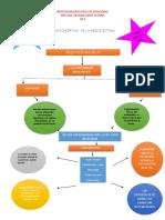 MAPA CONCEPTUAL  DE LA ARQUITECTURA  LAURA GUEVARA PDF.pdf
