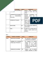 Localización organigrama GdP