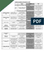 ANNEXE 3 Braquehais - Les échelles descriptives en latin(1).pdf