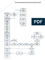 Anexo a -Diagrama de Flujo Sic