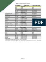pcl3 ESC commands