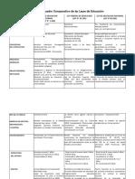 cuadro comparativo leyes de educacion.pdf