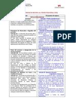 Cuadro-comparativo-Proyecto-Código-Procesal-Civil-1 Nelida Chirinos.docx