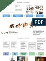 Historia de la ergonomia