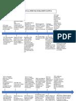 Linea del tiempo de la psicologia educativa.docx