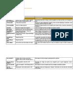 KPI  indicateurs de performance dans les projets