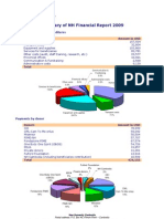 Summary of NH Financial Report 2009
