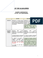 Cuadro comparativo CCYCN - LEY DE ALQUILERES SANCIONADA