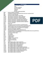 DMAS Low Acuity Non Emergent ER Diagnosis Code List