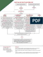 Políticas Públicas Mapa Conceptual